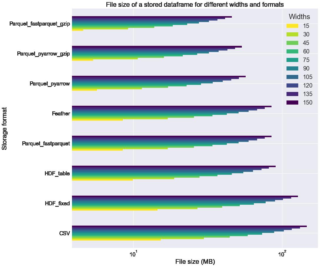 Loading data into a Pandas DataFrame - a performance study